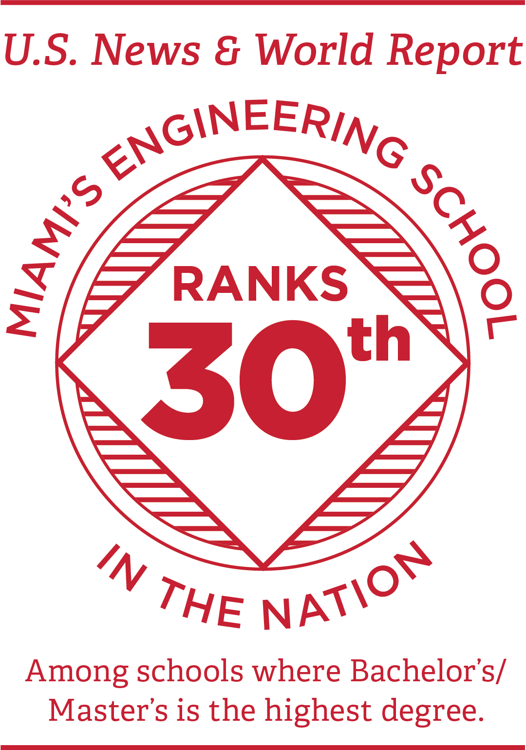 U.S News and World Report ranks Miami's engineering school 30th in the nation among schools where Bachelor's and Master's is the highest degree
