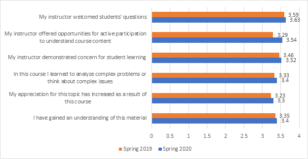 Course Evaluations bar chart