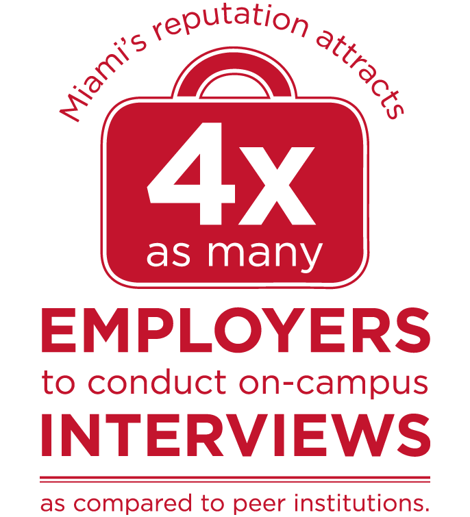 Miami's reputation attracts employers to campus for 4x as many interviews compared to other universities our size.