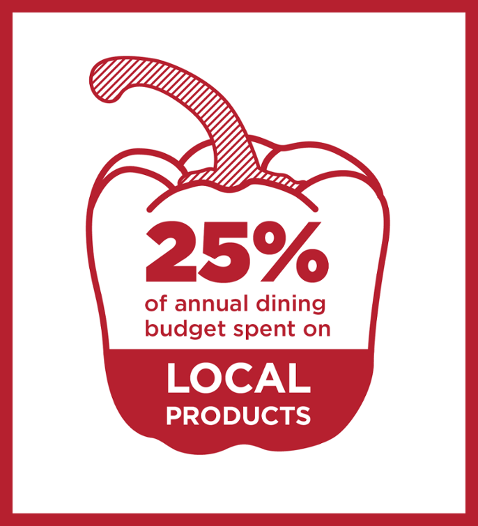 25% of annual dining budget spent on local products