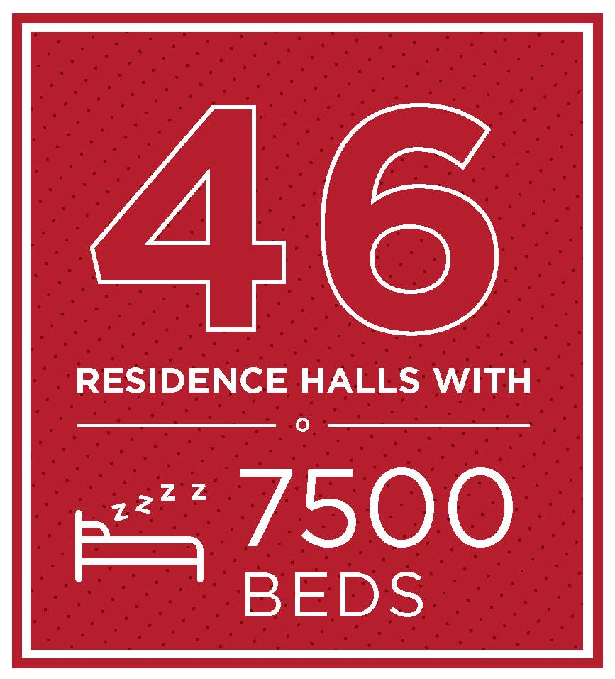 46 residence halls with 7500 beds