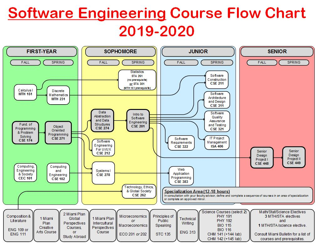 Software Engineering Course Flowchart 2019 20 Dept Cec Miami University