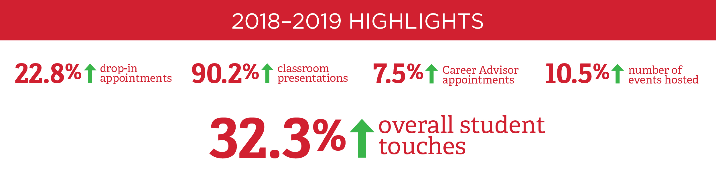 2018–2019 Highlights: 22.8% increase in drop-in appointments. 90.2% increase in classroom presentations. 7.5% increase in Career Advisor appointments. 10.5% increase in number of events hosted. 32.3% increase in overall student touches.