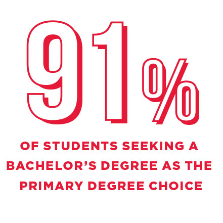 91% of students seeking a bachelors degree as the primary choice.