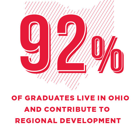 92% of graduates live in ohio and contribute to regional development