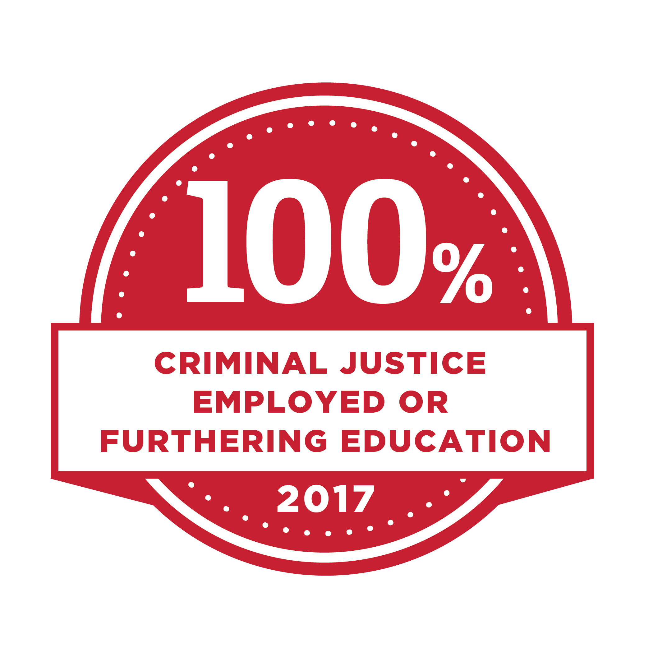100% Criminal Justice Employed or furthering education. 2017