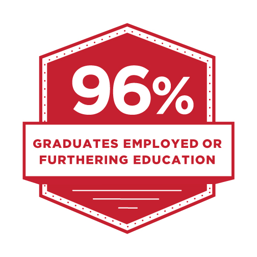 96% graduates employed or furthering education.