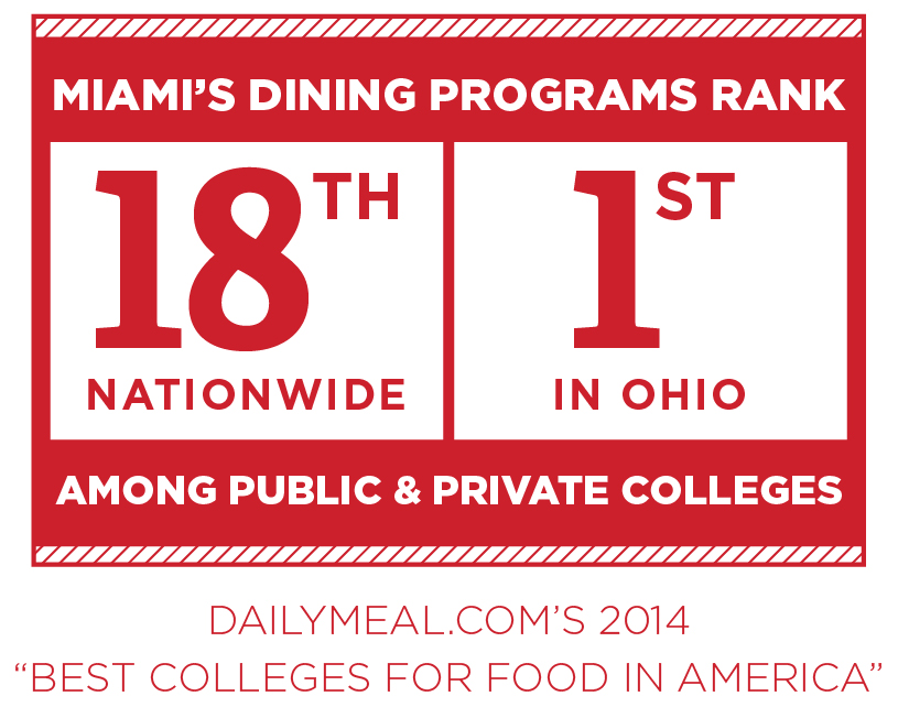 Dailymeals.com's 2014 Best Colleges for Food in America ranked Miami's Dining program 18th nationwide and first in Ohio.