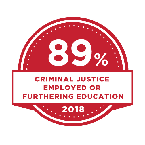89% Criminal Justice Employed or furthering education.