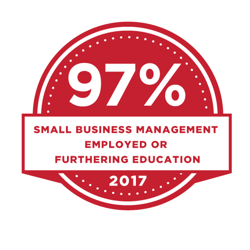 97% Small Business Management Employed or Furthering Education.