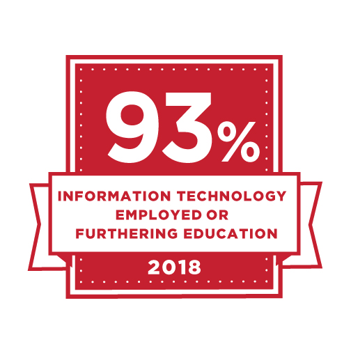 93% Information Technology employed or furthering education.
